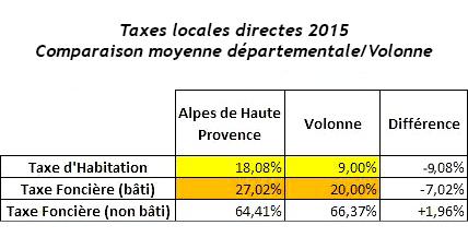 Comparaison_taxes_04_Volonne-2015