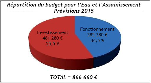 Repartition_budget_primitif_EA_2015