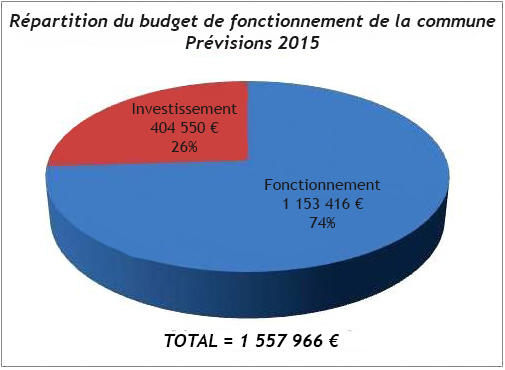Repartition_budget_primitif_commune_2015