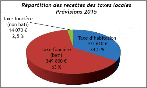 Repartition_recettes_taxes_2014