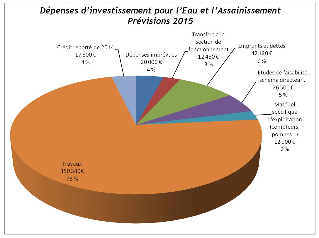 dépenses investissement EA-site