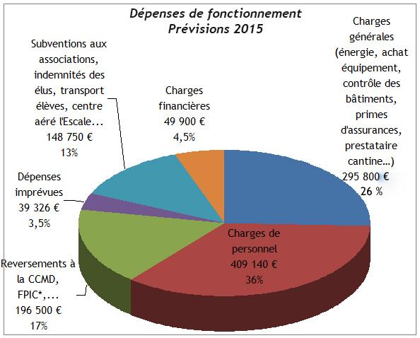 budget de la commune mairie de volonne