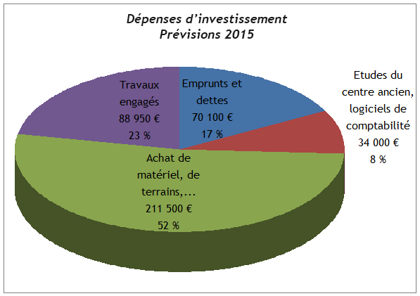 depenses-investissement-com-site